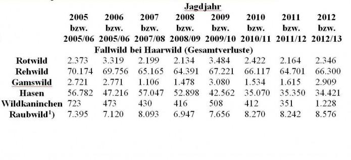 Jagdstatistik2012AutoJahre