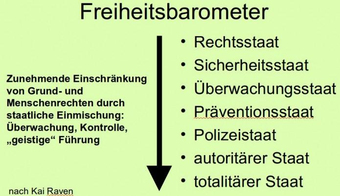 freiheitsbarometer