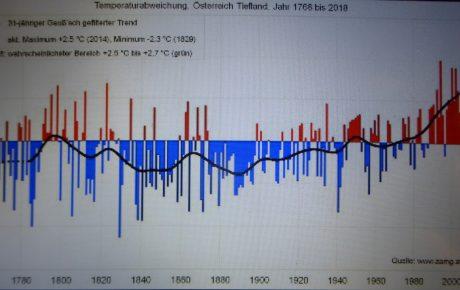 Das Neueste vom Klimawandel